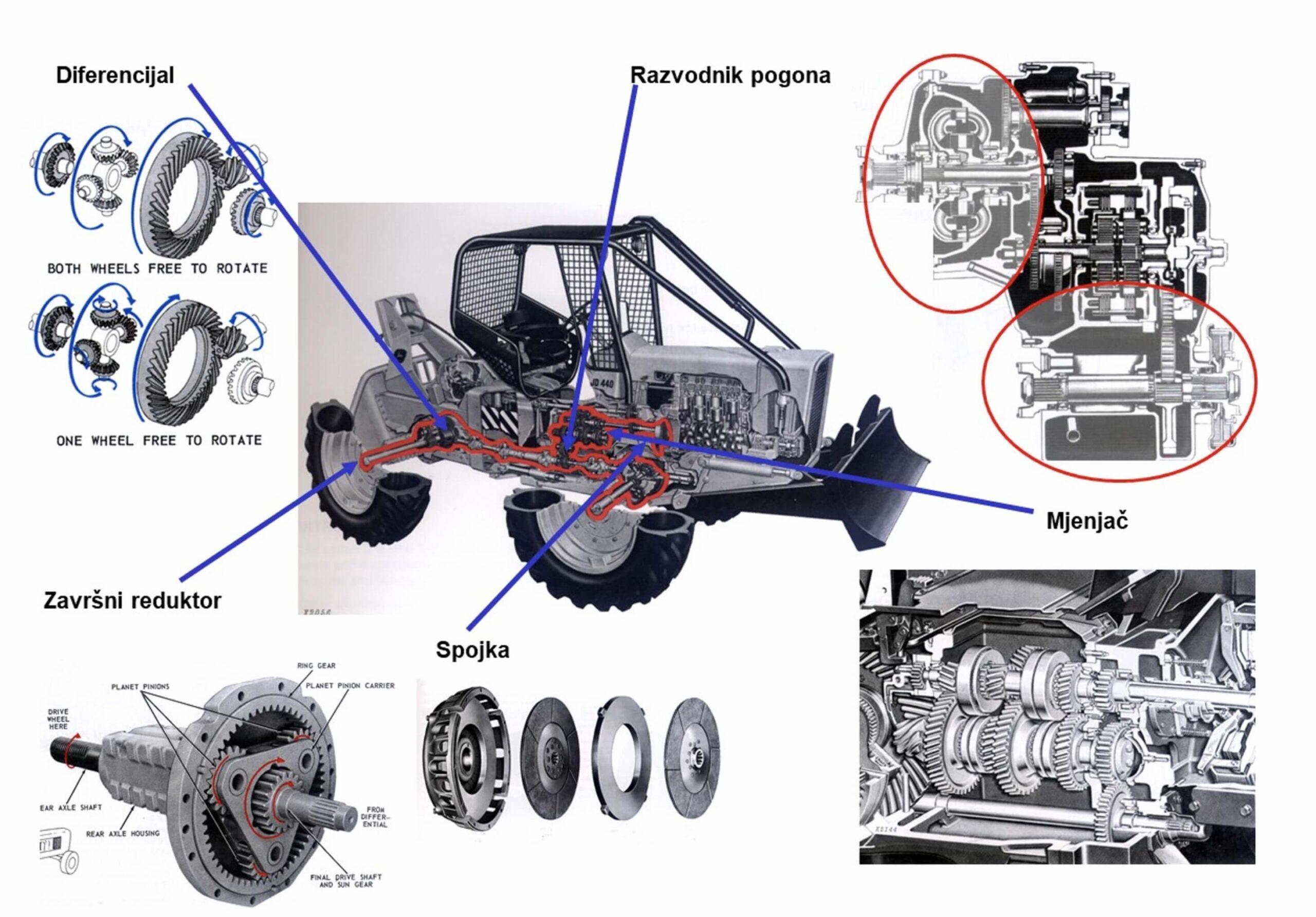 Skidder transmission system